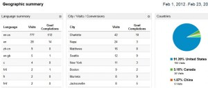 Geographic dashboard google analytics