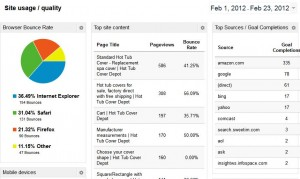 site usage dashboard