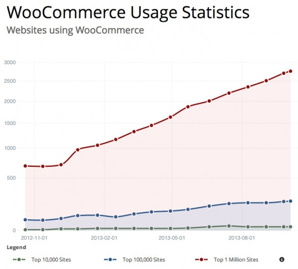 woocommerce-usage-statistics